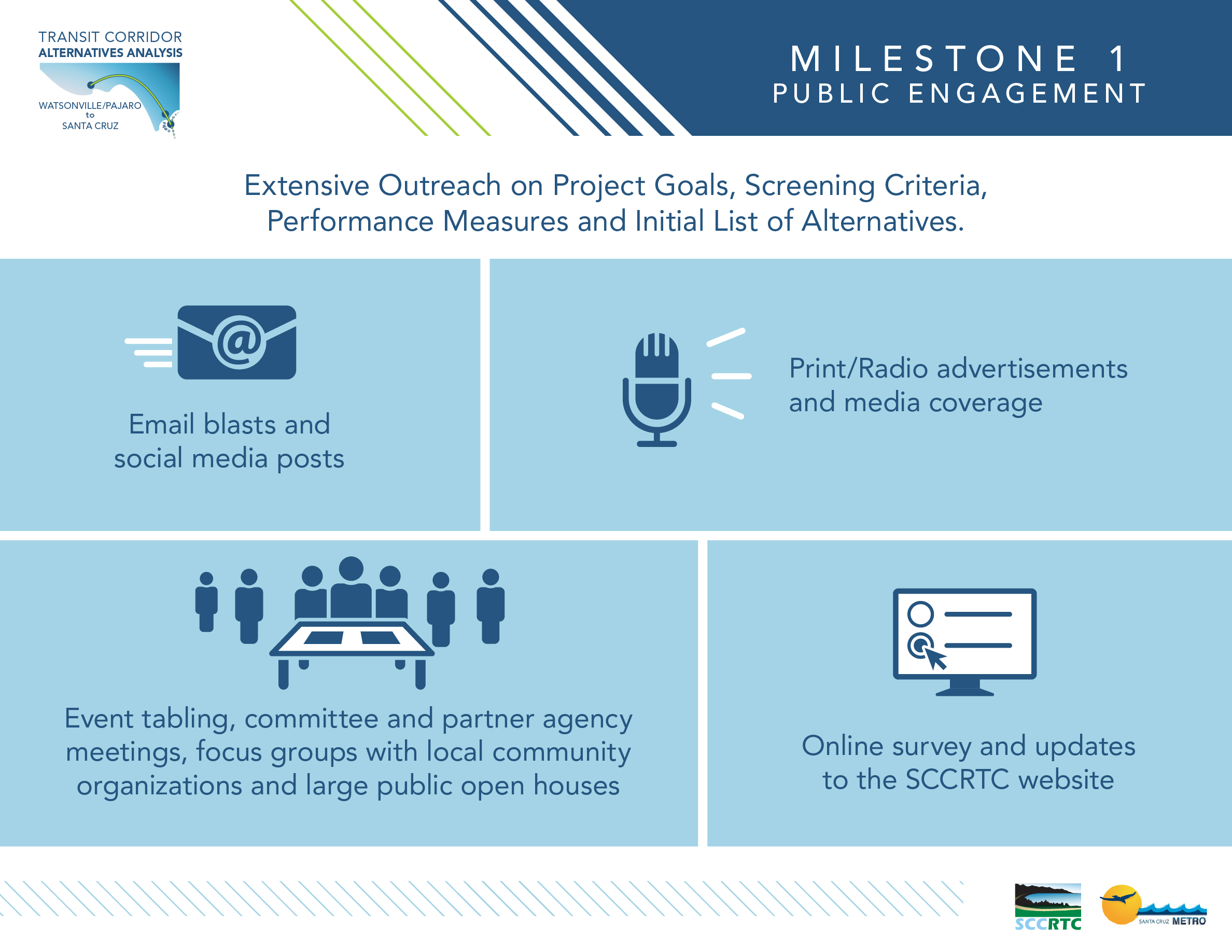 Board 3: Milestone 1 Public Engagement Extensive Outreach on Project Goals, Screening Criteria, Performance Measures and Initial List of Alternatives. • Email blasts • Social media posts • Print/Radio advertisements • Media coverage • Event tabling • Committee and partner agency meetings • Focus groups with local community organizations • Large public open houses • Online survey and updates to the SCCRTC website