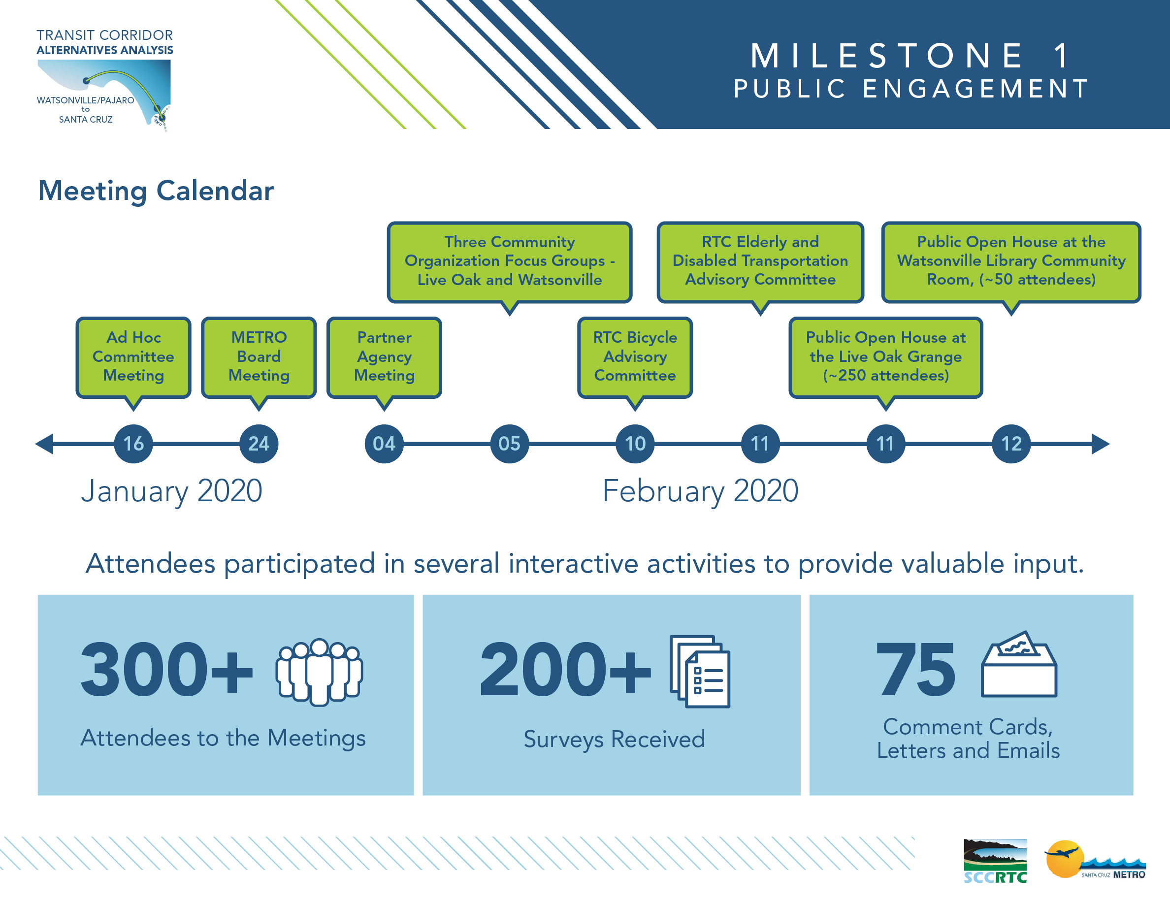 Board 4: Milestone 1 Public Engagement Meeting Calendar: January 2020: Ad Hoc Committee Meeting / Metro Board Meeting February 2020: Partner Agency Meeting / Three Community Organization Focus Groups in Live Oak and Watsonville / RTC Bicycle Advocacy Committee Meeting / RTC Elderly and Disabled Transportation Advisory Committee / Public Open Houses at Live Oak Grange and Watsonville Library Attendees participated in several interactive activities to provide valuable input. 300+ attendees to the meetings 200+ Surveys received 75 Comment cards, Letters and Emails