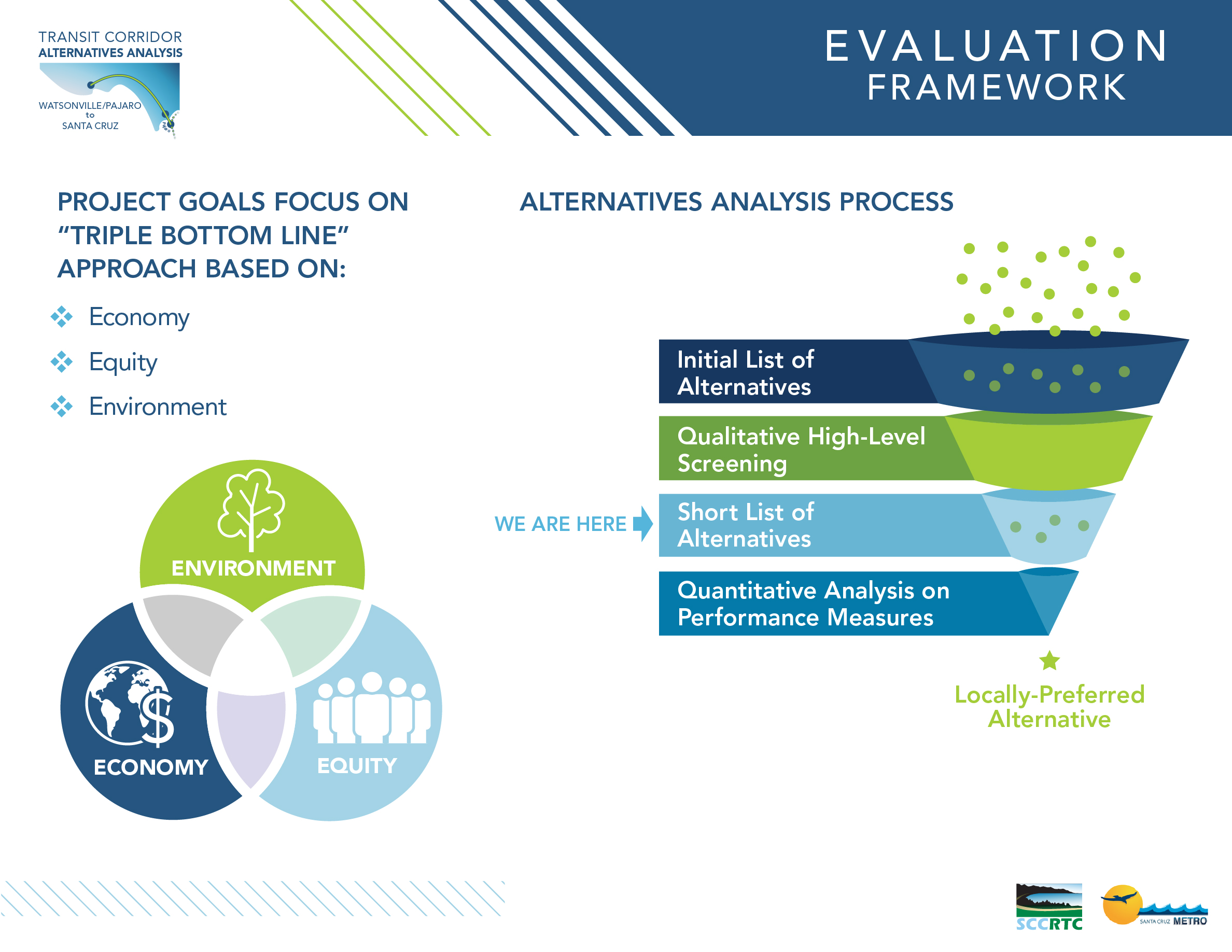 Board 1: Evaluation Framework Project Goals focus on Triple Bottom Line approach based on Economy, Equity and Environment The alternatives analysis process begins with an initial list of alternatives that will go through a high-level qualitative screening to get a short list of alternatives. We are currently seeking input on the Short List of alternatives. Next, the short list of alternatives will go through a detailed quantitative performance – based analysis to identify a Locally-Preferred Alternative.