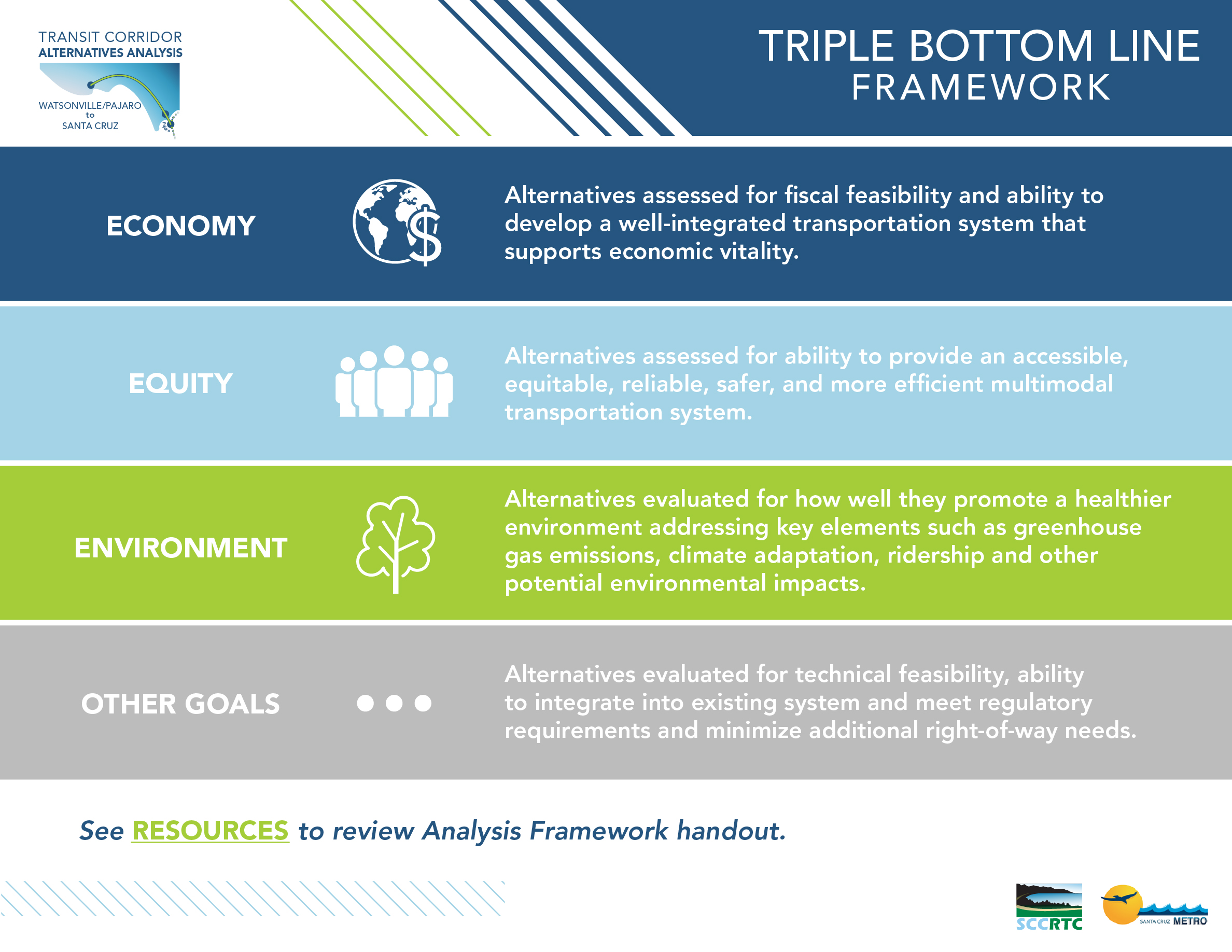 Board 2: Triple Bottom Line Framework Economy: Alternatives assessed for fiscal feasibility and ability to develop a well-integrated transportation system that supports economic vitality. Equity: Alternatives assessed for ability to provide an accessible, equitable, reliable, safer, and more efficient multimodal transportation system. Environment: Alternatives evaluated for how well they promote a healthier environment addressing key elements such as greenhouse gas emissions, climate adaptation, ridership and other potential environmental impacts. Other: Alternatives evaluated for technical feasibility, ability to integrate into existing system and meet regulatory requirements and minimize and minimize additional right-of-way needs. See RESOURCES to review Analysis Framework handout