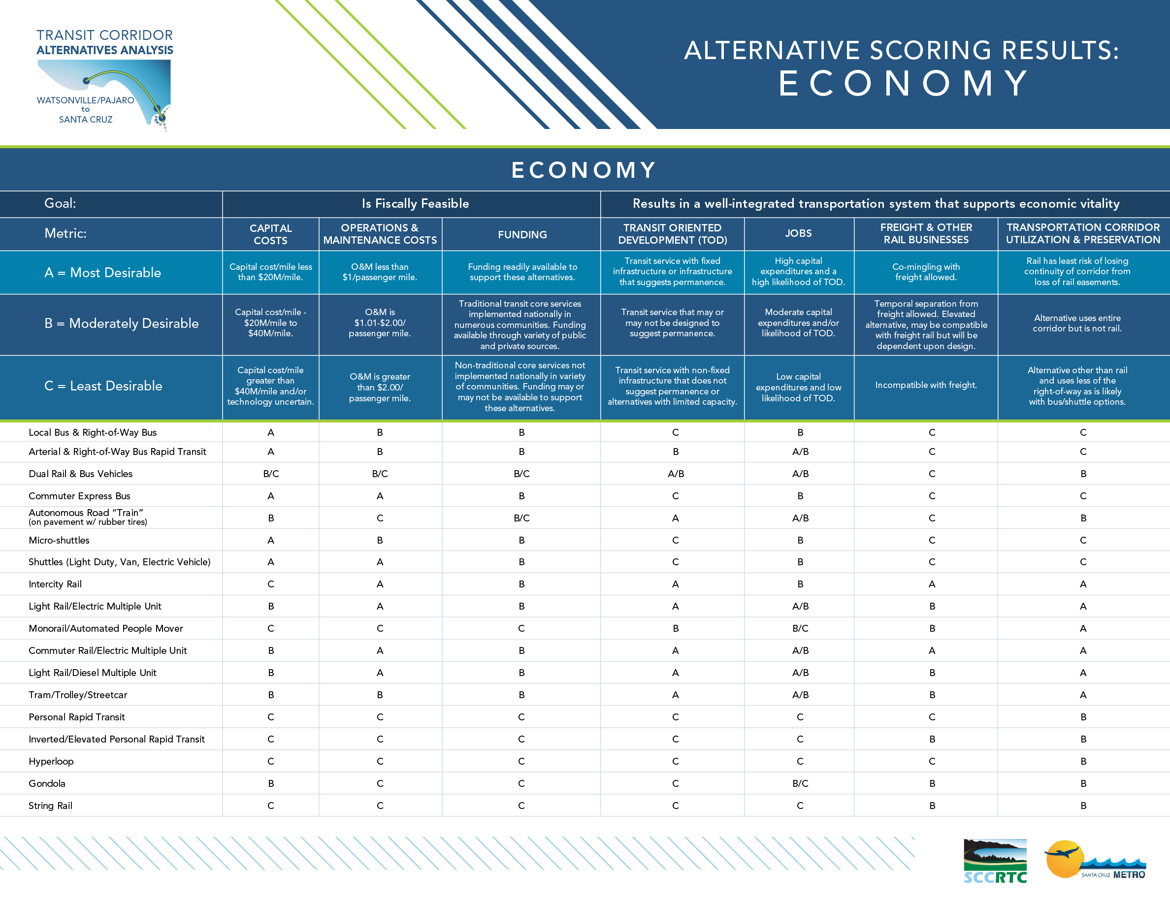 Board 4: Alternative Scoring Results: Economy Each alternative was scored against specific goals for Economy including fiscal feasibility and how well they integrated into the transportation system to support economic vitality. Within each goal are metrics that each have unique criteria to identify if they are A – Most Desirable, B – Moderately Desirable, or C – Less Desirable.