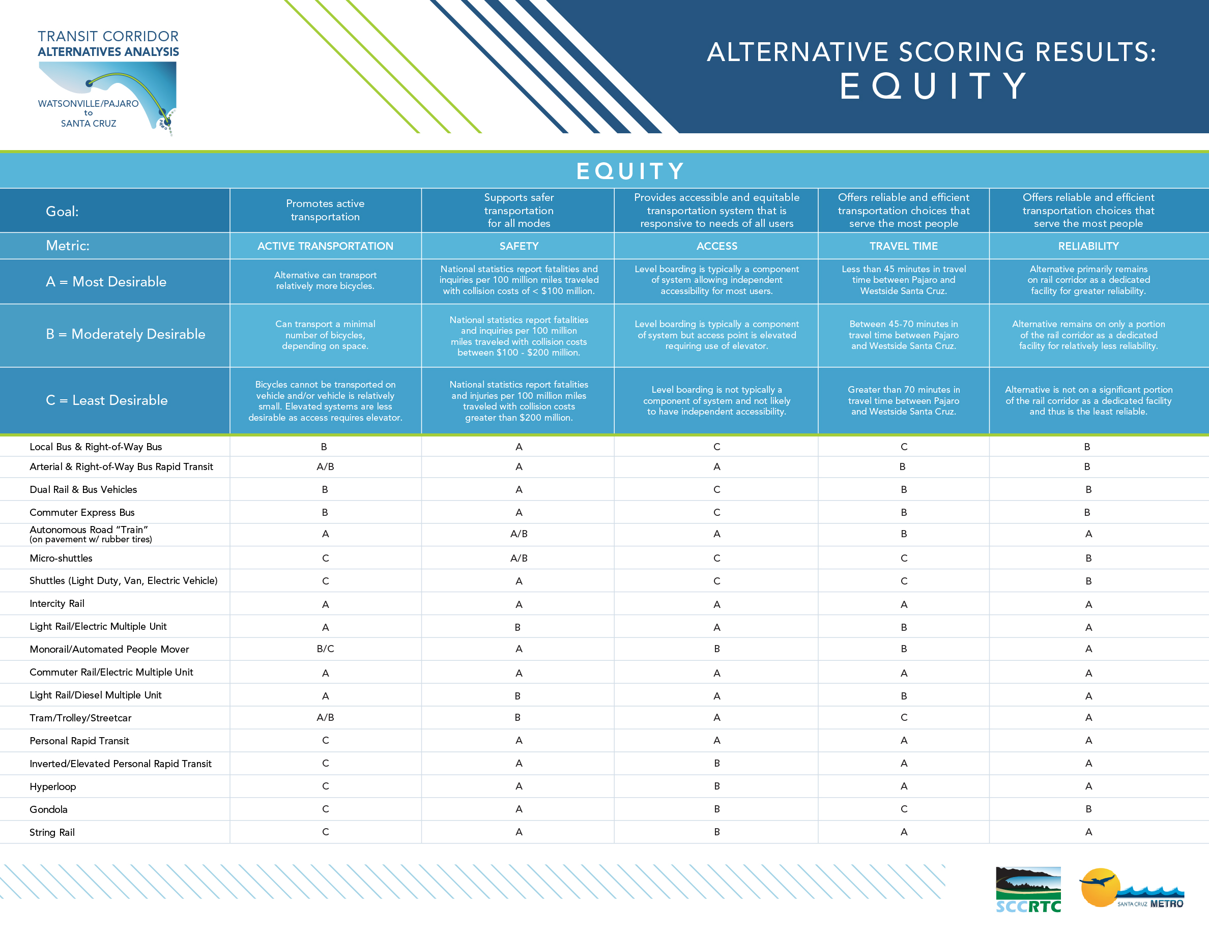 Board 5: Alternative Scoring Results: Equity Each alternative was scored against specific goals for Equity including the following: • Promotes active transportation • Supports safer transportation for all modes • Provides accessible and equitable transportation system that is responsive to needs of all users • Offers reliable and efficient transportation choices that serve the most people. • Offers reliable and efficient transportation choices that serve the most people.